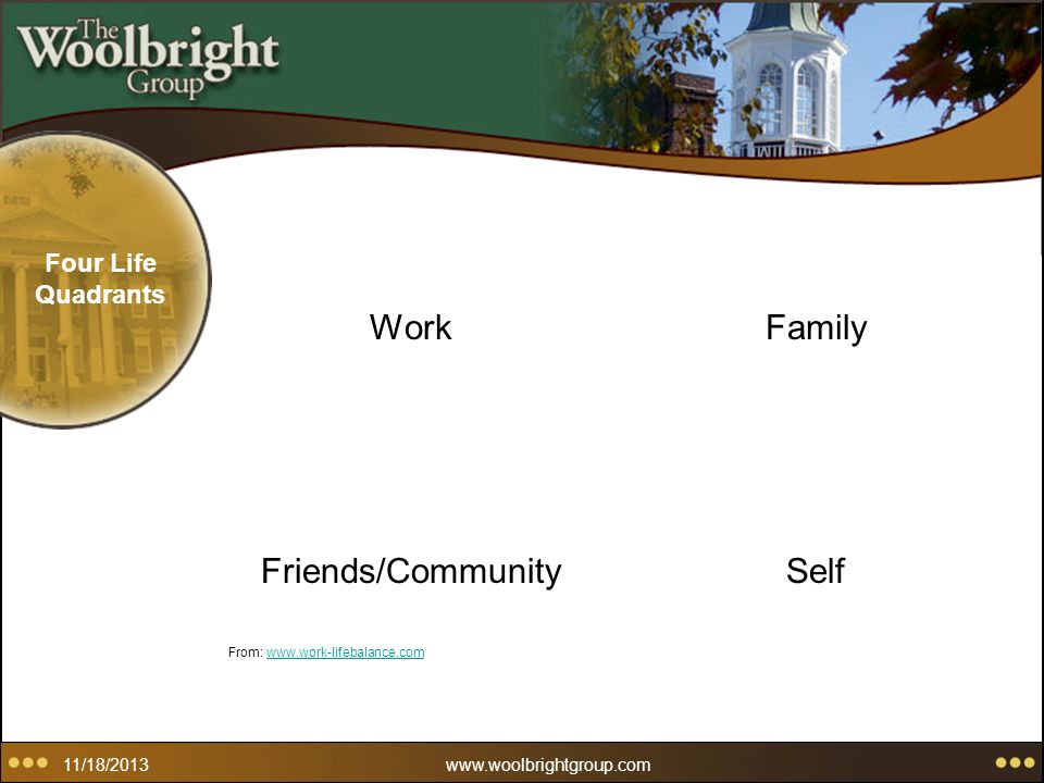11/18/2013www.woolbrightgroup.com Four Life Quadrants Family Friends/Community From: www.work-lifebalance.comwww.work-lifebalance.com Self Work