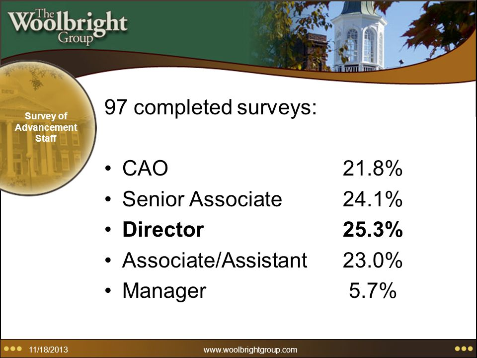 11/18/2013www.woolbrightgroup.com Survey of Advancement Staff 97 completed surveys: CAO21.8% Senior Associate24.1% Director25.3% Associate/Assistant23.0% Manager 5.7%