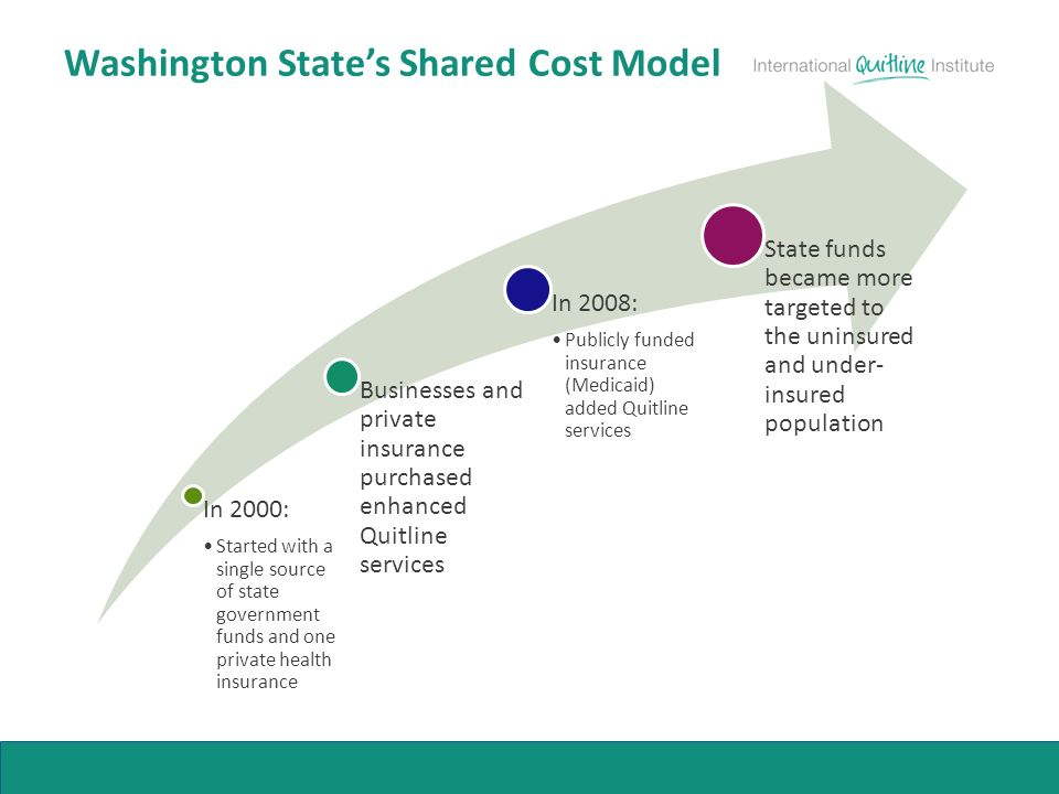 Washington States Shared Cost Model In 2000: Started with a single source of state government funds and one private health insurance Businesses and private insurance purchased enhanced Quitline services In 2008: Publicly funded insurance (Medicaid) added Quitline services State funds became more targeted to the uninsured and under- insured population