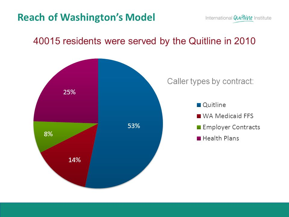 Reach of Washingtons Model residents were served by the Quitline in 2010 Caller types by contract: