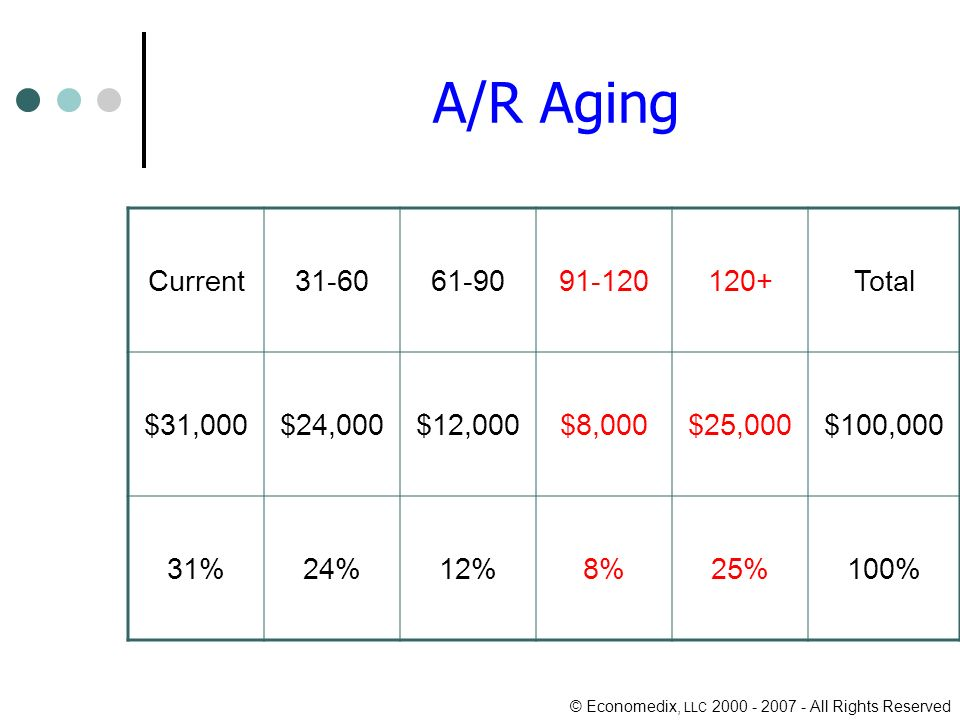© Economedix, LLC All Rights Reserved A/R Aging Current Total $31,000$24,000$12,000$8,000$25,000$100,000 31%24%12%8%25%100%