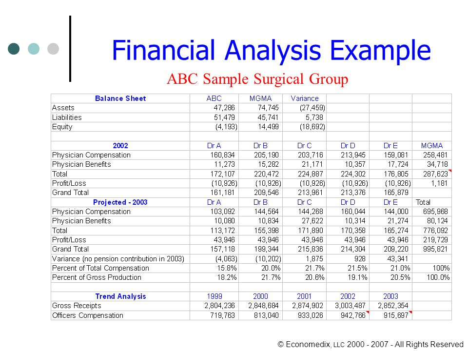 © Economedix, LLC All Rights Reserved Financial Analysis Example ABC Sample Surgical Group