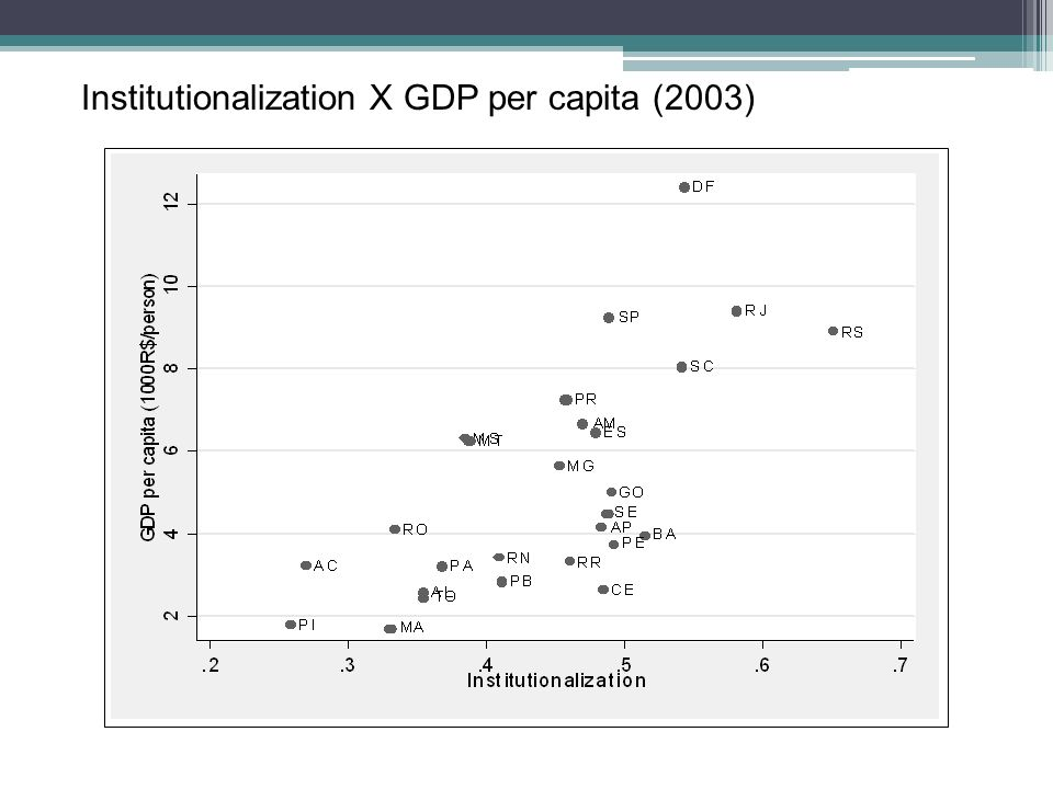 Institutionalization X GDP per capita (2003)