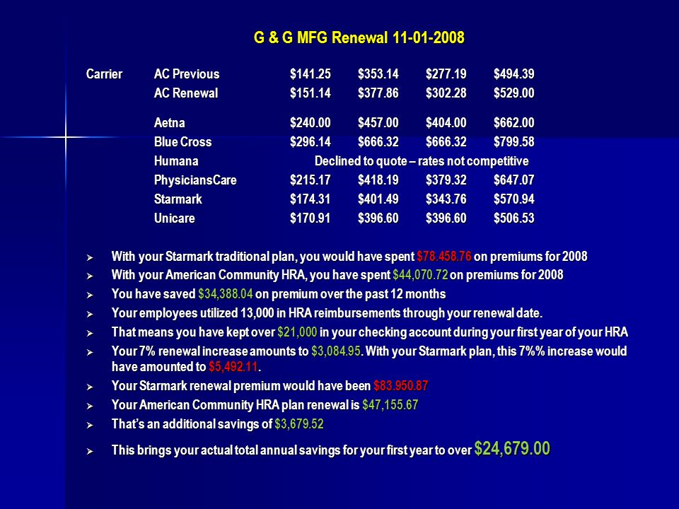 G & G MFG Renewal 11-01-2008 CarrierAC Previous$141.25$353.14$277.19$494.39 AC Renewal$151.14$377.86$302.28$529.00 Aetna$240.00$457.00$404.00$662.00 Blue Cross$296.14$666.32$666.32$799.58 Humana Declined to quote – rates not competitive PhysiciansCare$215.17$418.19$379.32$647.07 Starmark$174.31$401.49$343.76$570.94 Unicare$170.91$396.60$396.60$506.53 With your Starmark traditional plan, you would have spent $78.458.76 on premiums for 2008 With your Starmark traditional plan, you would have spent $78.458.76 on premiums for 2008 With your American Community HRA, you have spent $44,070.72 on premiums for 2008 With your American Community HRA, you have spent $44,070.72 on premiums for 2008 You have saved $34,388.04 on premium over the past 12 months You have saved $34,388.04 on premium over the past 12 months Your employees utilized 13,000 in HRA reimbursements through your renewal date.