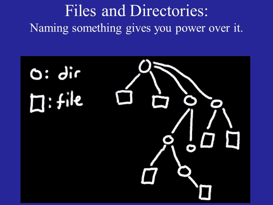 Files and Directories: Naming something gives you power over it.