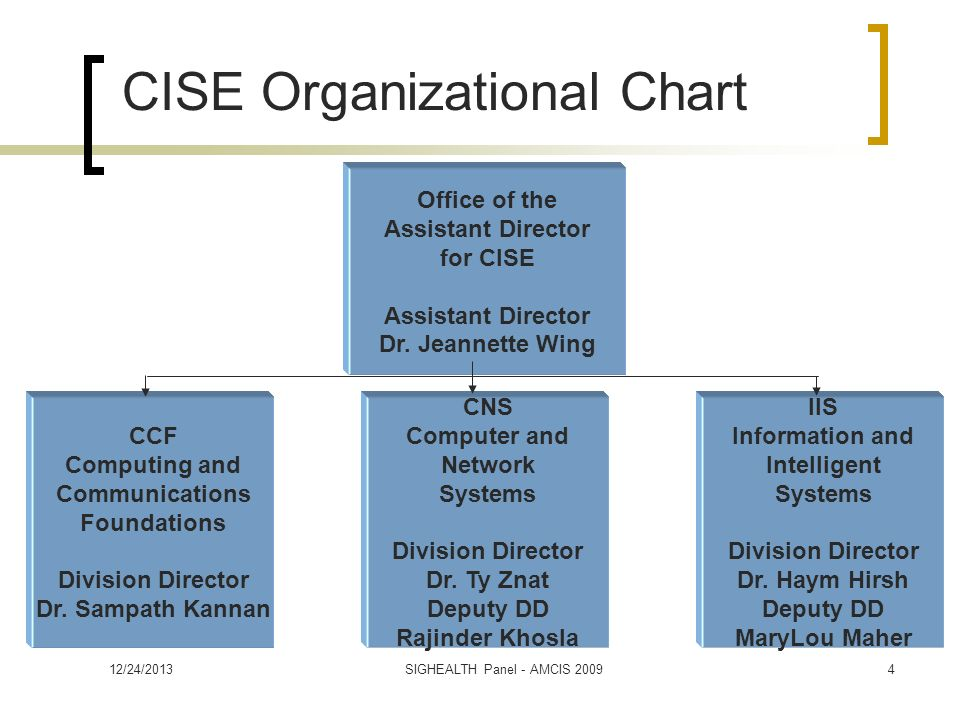 CISE Organizational Chart CCF Computing and Communications Foundations Division Director Dr.