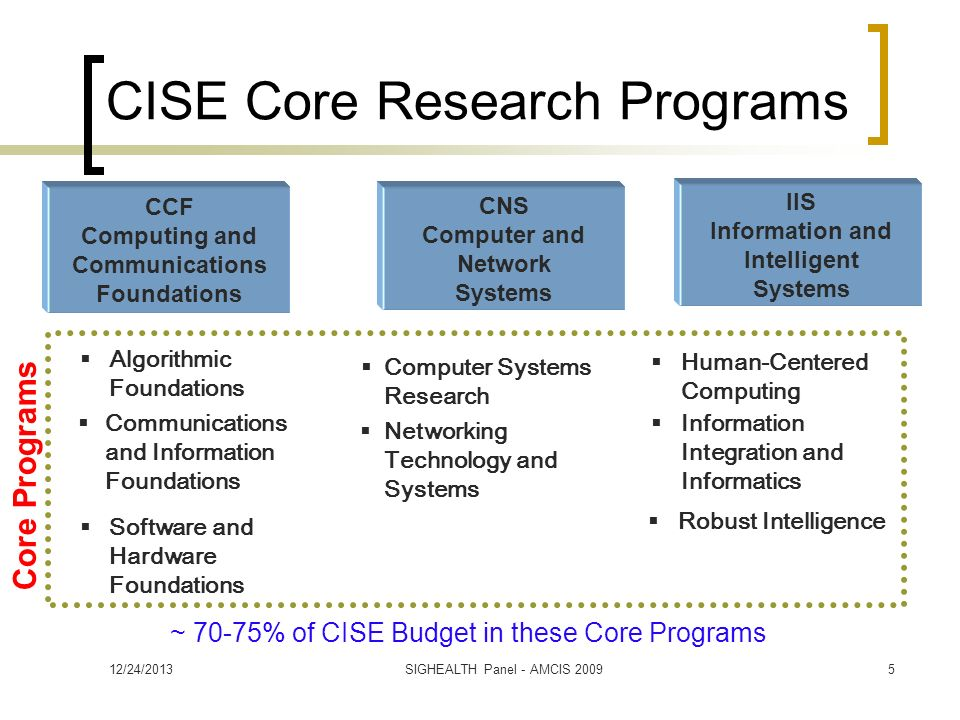 CISE Core Research Programs Core Programs Algorithmic Foundations Software and Hardware Foundations Robust Intelligence Information Integration and Informatics Human-Centered Computing Computer Systems Research Networking Technology and Systems ~ 70-75% of CISE Budget in these Core Programs CCF Computing and Communications Foundations CNS Computer and Network Systems IIS Information and Intelligent Systems Communications and Information Foundations 12/24/20135SIGHEALTH Panel - AMCIS 2009
