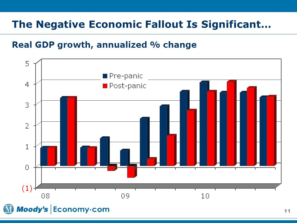 11 Real GDP growth, annualized % change The Negative Economic Fallout Is Significant…