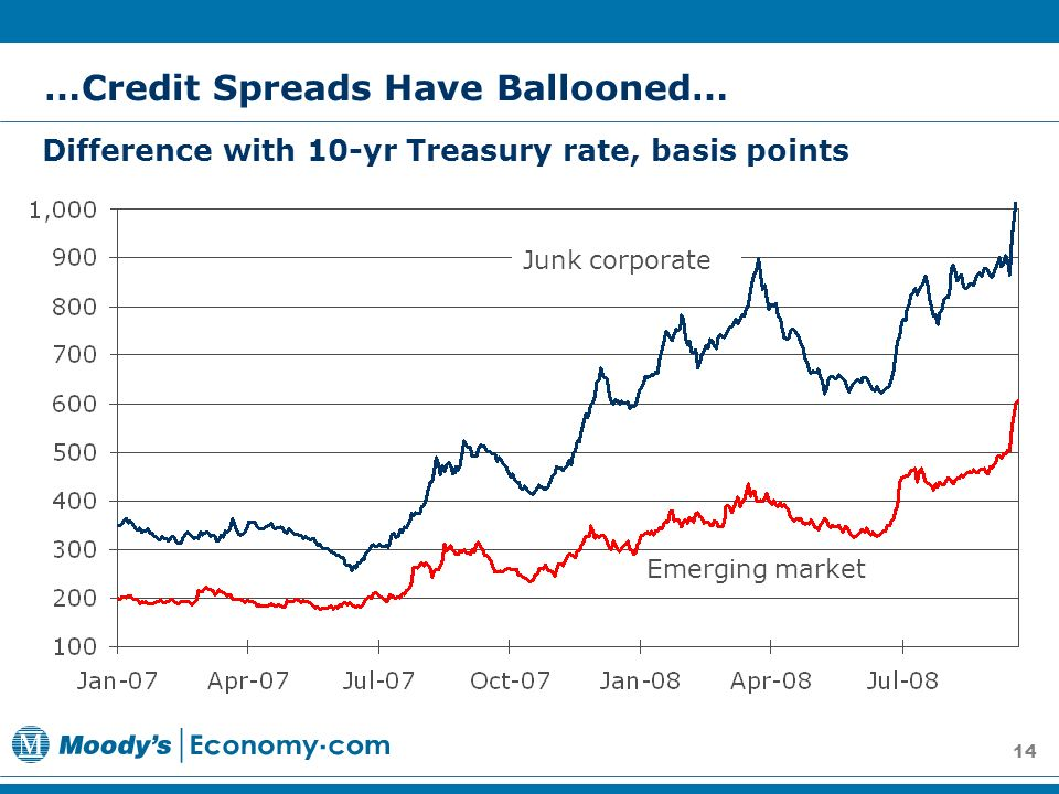 14 Difference with 10-yr Treasury rate, basis points …Credit Spreads Have Ballooned… Junk corporate Emerging market