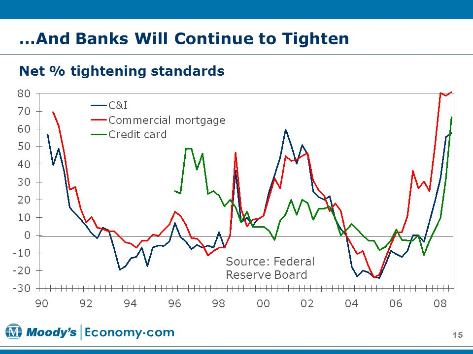 15 Net % tightening standards …And Banks Will Continue to Tighten Source: Federal Reserve Board
