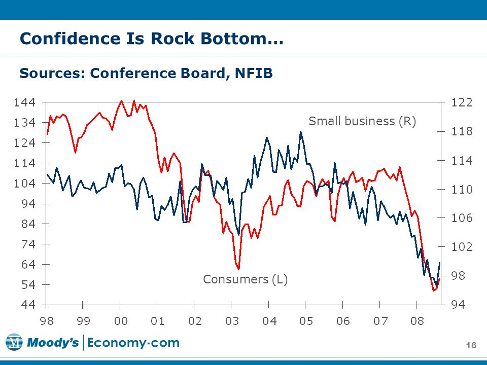 16 Consumers (L) Small business (R) Confidence Is Rock Bottom… Sources: Conference Board, NFIB