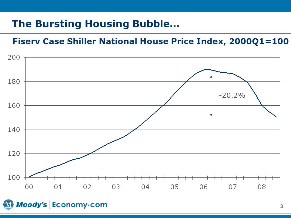 3 The Bursting Housing Bubble… Fiserv Case Shiller National House Price Index, 2000Q1= %