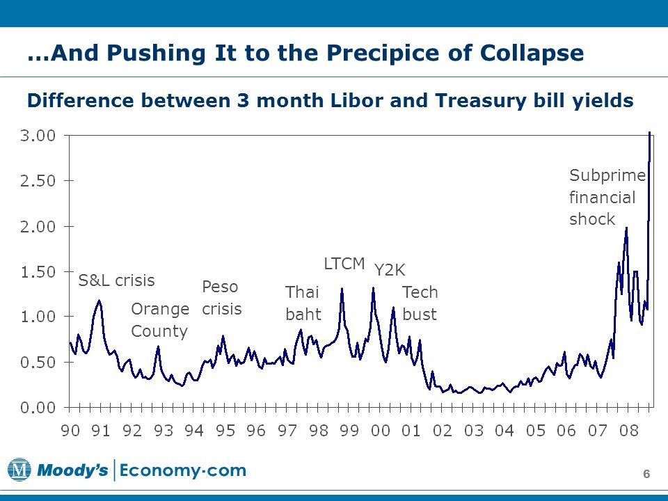 6 Difference between 3 month Libor and Treasury bill yields …And Pushing It to the Precipice of Collapse S&L crisis Subprime financial shock Peso crisis LTCM Tech bust Orange County Thai baht Y2K