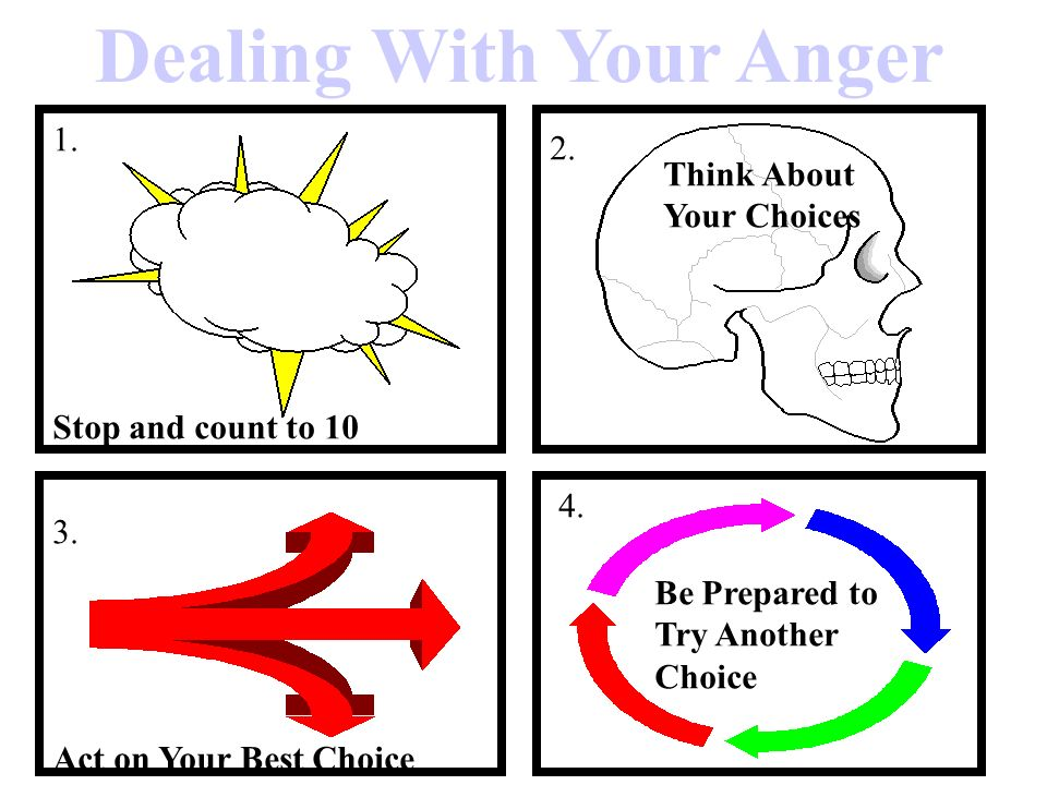 Dealing With Your Anger 1. Stop and count to 10 2.