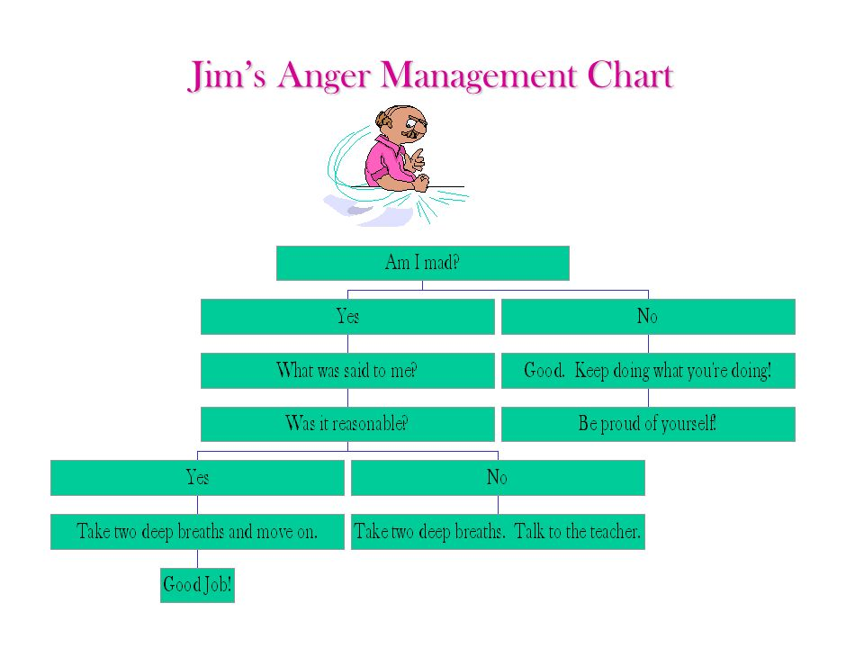 Jims Anger Management Chart