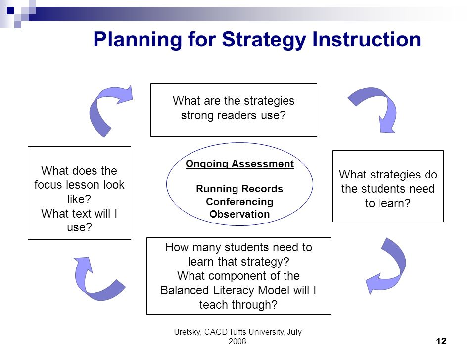 Uretsky, CACD Tufts University, July What are the strategies strong readers use.