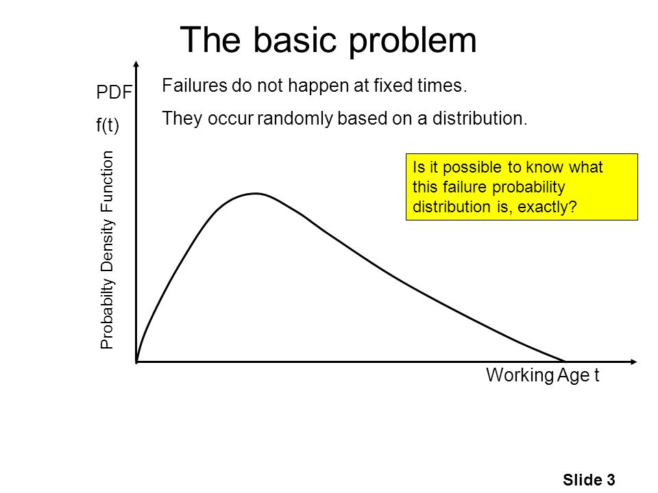 Slide 3 The basic problem Working Age t PDF f(t) Failures do not happen at fixed times.
