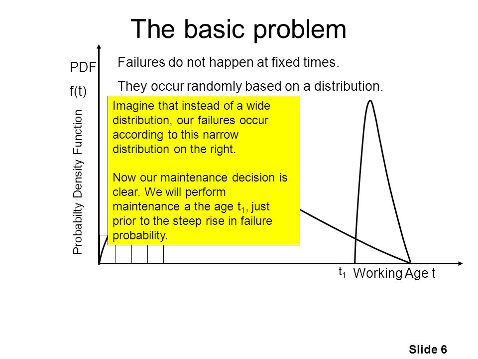 Slide 6 The basic problem Working Age t PDF f(t) Failures do not happen at fixed times.