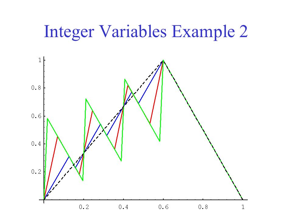 Integer Variables Example 2