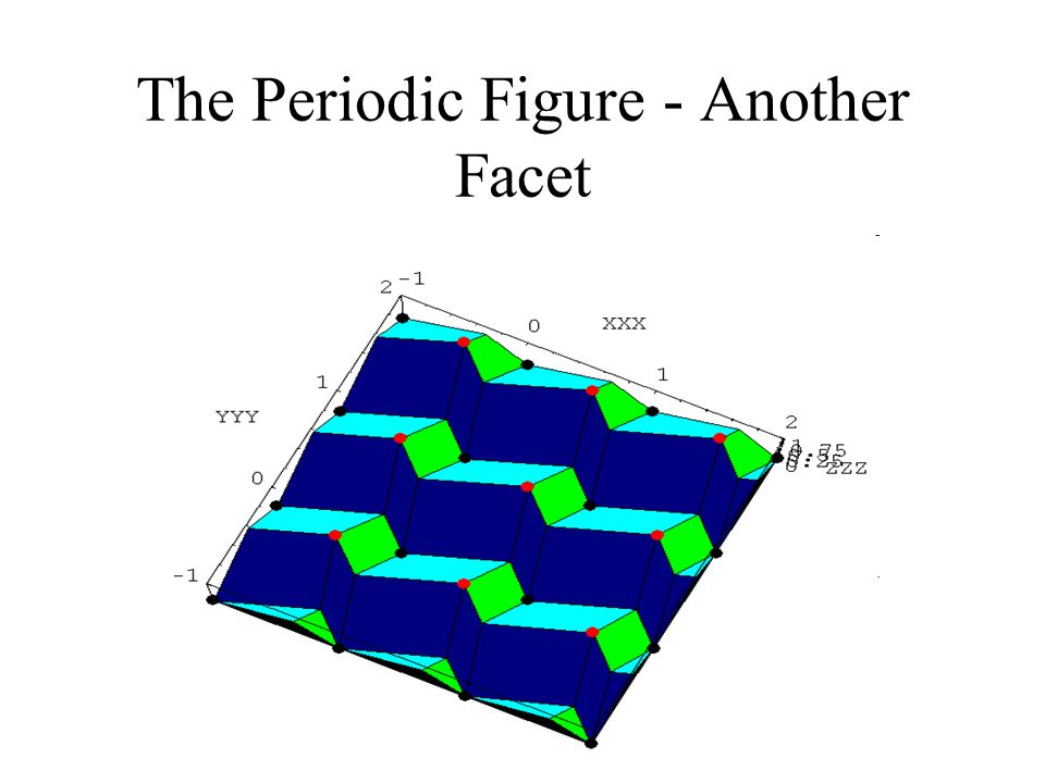 The Periodic Figure - Another Facet