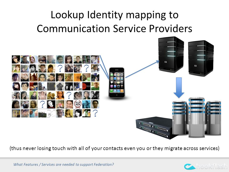 Lookup Identity mapping to Communication Service Providers What Features / Services are needed to support Federation.