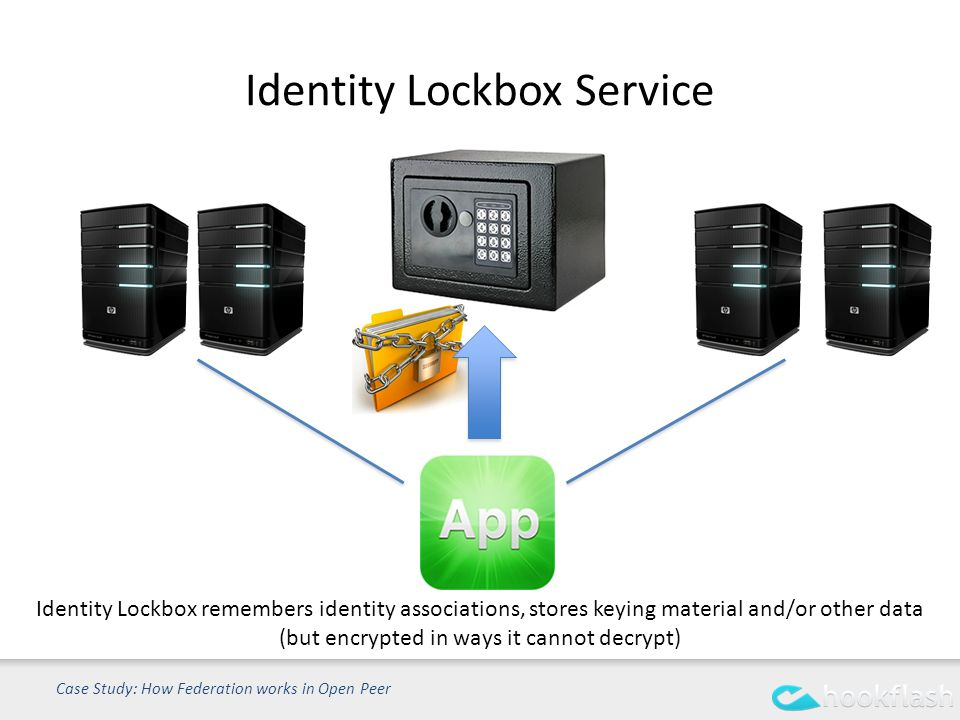 Identity Lockbox Service Case Study: How Federation works in Open Peer Identity Lockbox remembers identity associations, stores keying material and/or other data (but encrypted in ways it cannot decrypt)