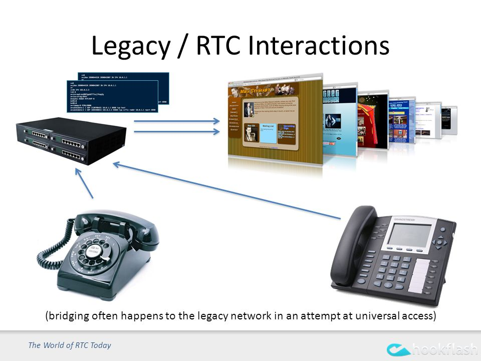 Legacy / RTC Interactions The World of RTC Today (bridging often happens to the legacy network in an attempt at universal access)