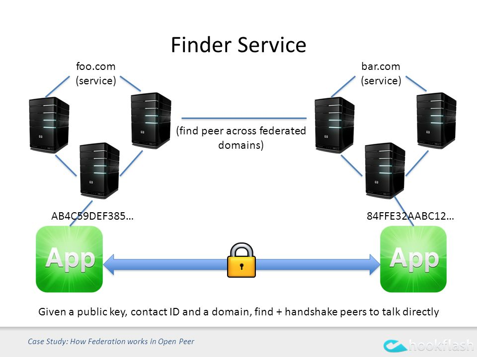Finder Service Case Study: How Federation works in Open Peer Given a public key, contact ID and a domain, find + handshake peers to talk directly foo.com (service) bar.com (service) AB4C59DEF385… 84FFE32AABC12… (find peer across federated domains)