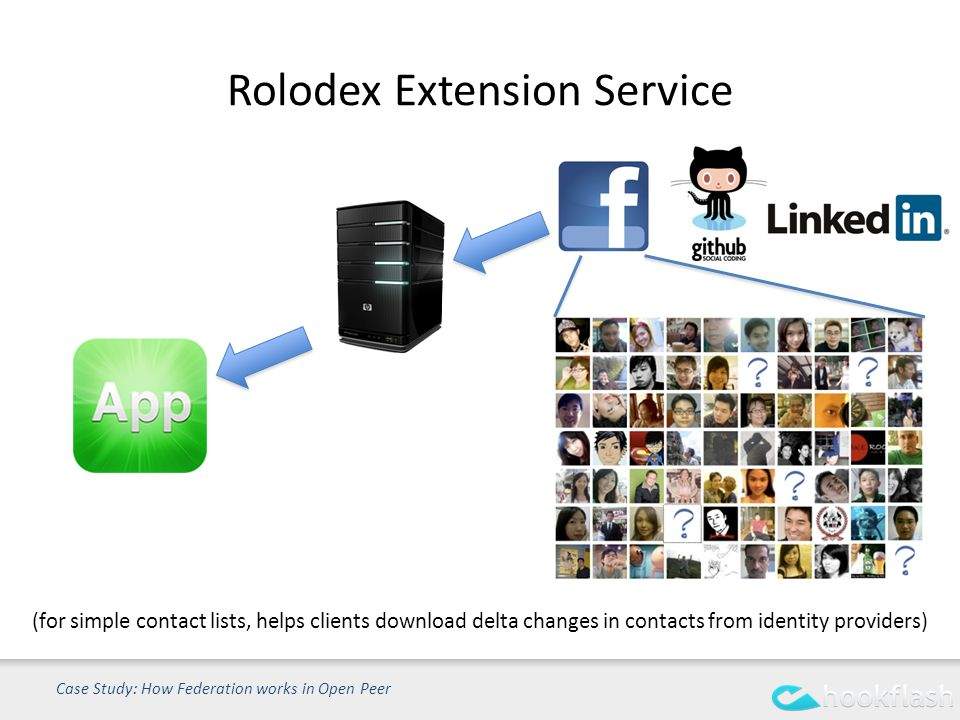Rolodex Extension Service Case Study: How Federation works in Open Peer (for simple contact lists, helps clients download delta changes in contacts from identity providers)