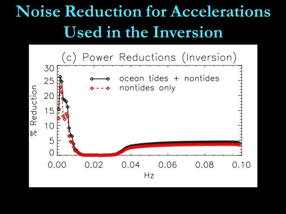 Noise Reduction for Accelerations Used in the Inversion