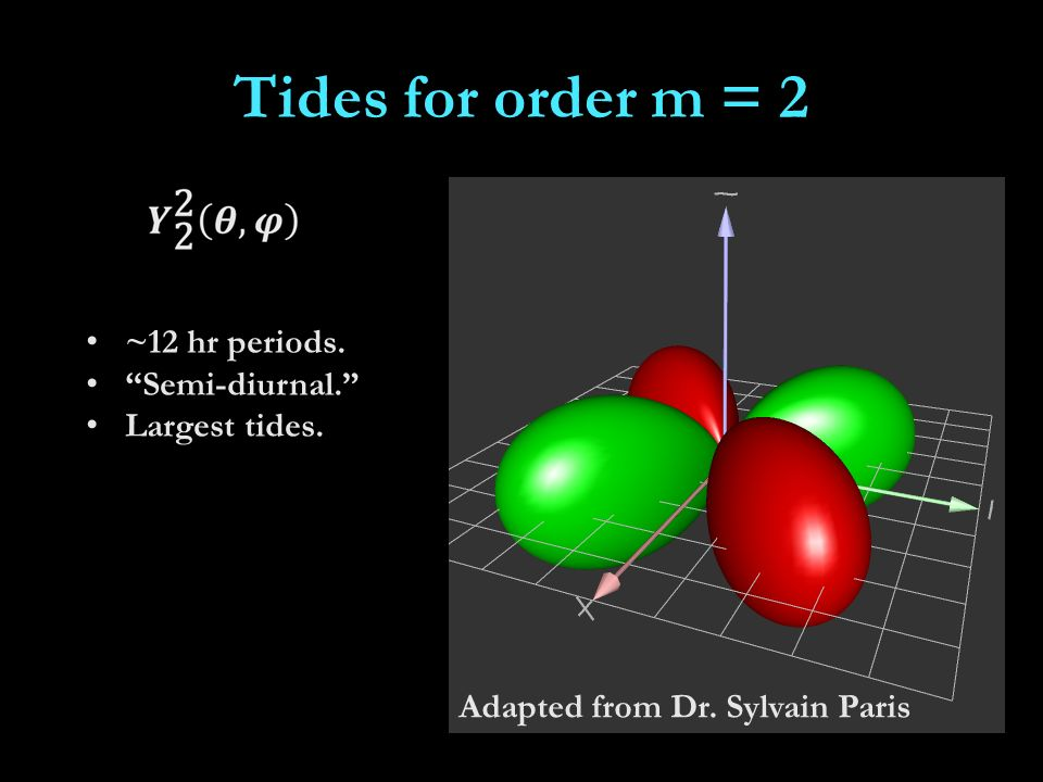 Tides for order m = 2 ~12 hr periods. Semi-diurnal. Largest tides. Adapted from Dr. Sylvain Paris