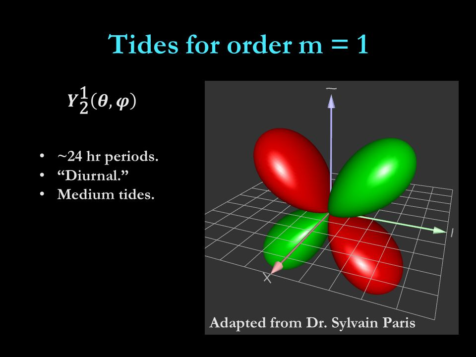 Tides for order m = 1 ~24 hr periods. Diurnal. Medium tides. Adapted from Dr. Sylvain Paris