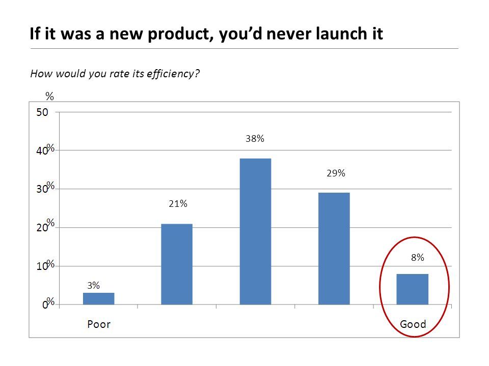 If it was a new product, youd never launch it % 21% 38% 29% 8% How would you rate its efficiency