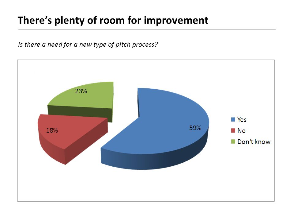 Theres plenty of room for improvement Is there a need for a new type of pitch process