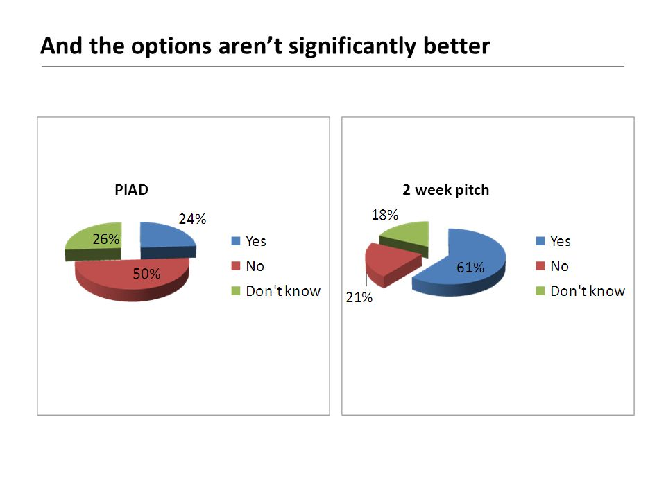 And the options arent significantly better PIAD2 week pitch