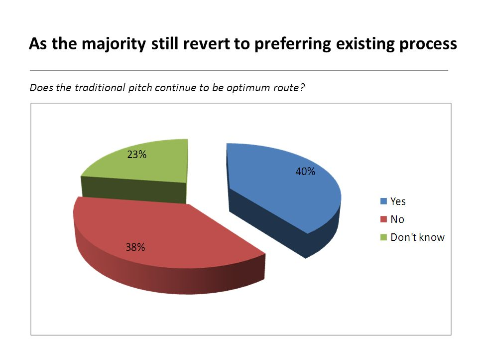 As the majority still revert to preferring existing process Does the traditional pitch continue to be optimum route