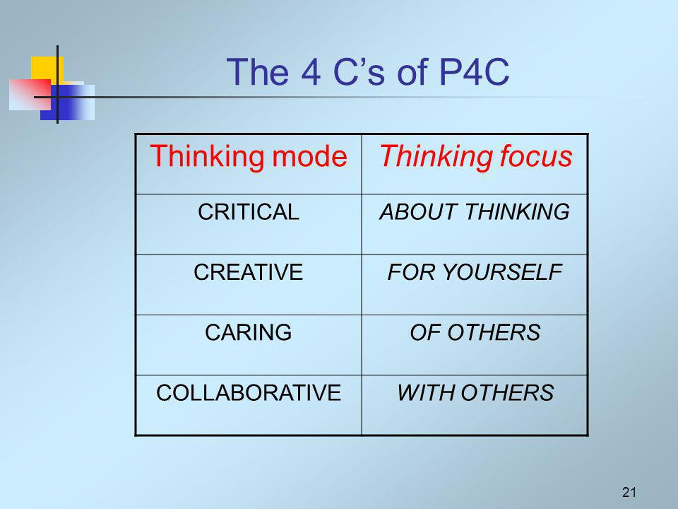 21 The 4 Cs of P4C Thinking modeThinking focus CRITICALABOUT THINKING CREATIVEFOR YOURSELF CARINGOF OTHERS COLLABORATIVEWITH OTHERS