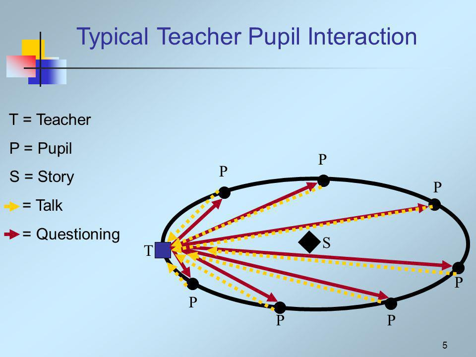 5 S P PP P P P T P T = Teacher P = Pupil S = Story = Talk = Questioning Typical Teacher Pupil Interaction