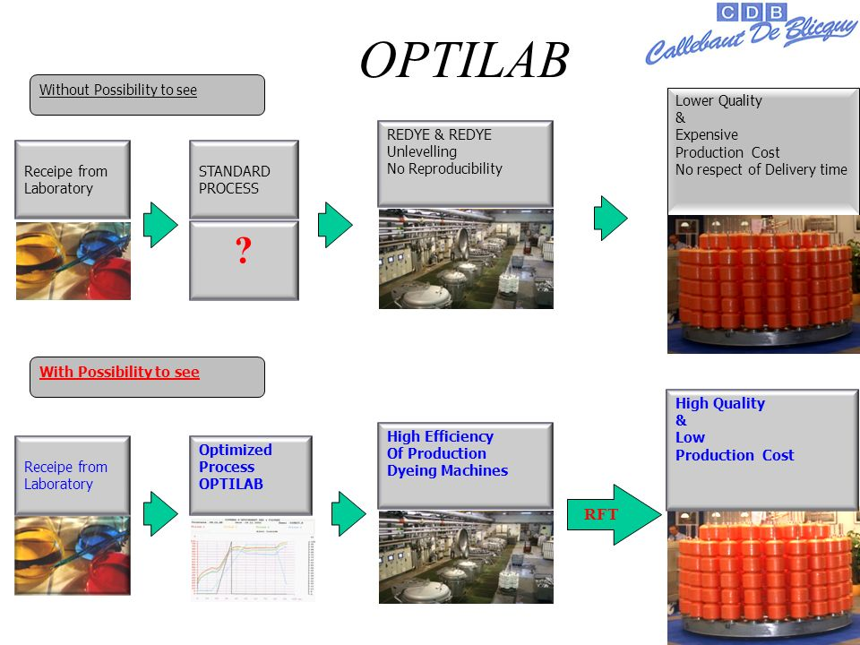 2 Receipe from Laboratory STANDARD PROCESS REDYE & REDYE Unlevelling No Reproducibility Lower Quality & Expensive Production Cost No respect of Delivery time Receipe from Laboratory Optimized Process OPTILAB High Efficiency Of Production Dyeing Machines High Quality & Low Production Cost Without Possibility to see .