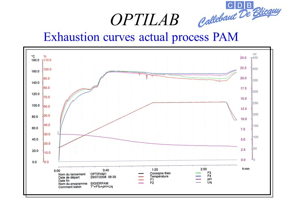 Exhaustion curves actual process PAM OPTILAB
