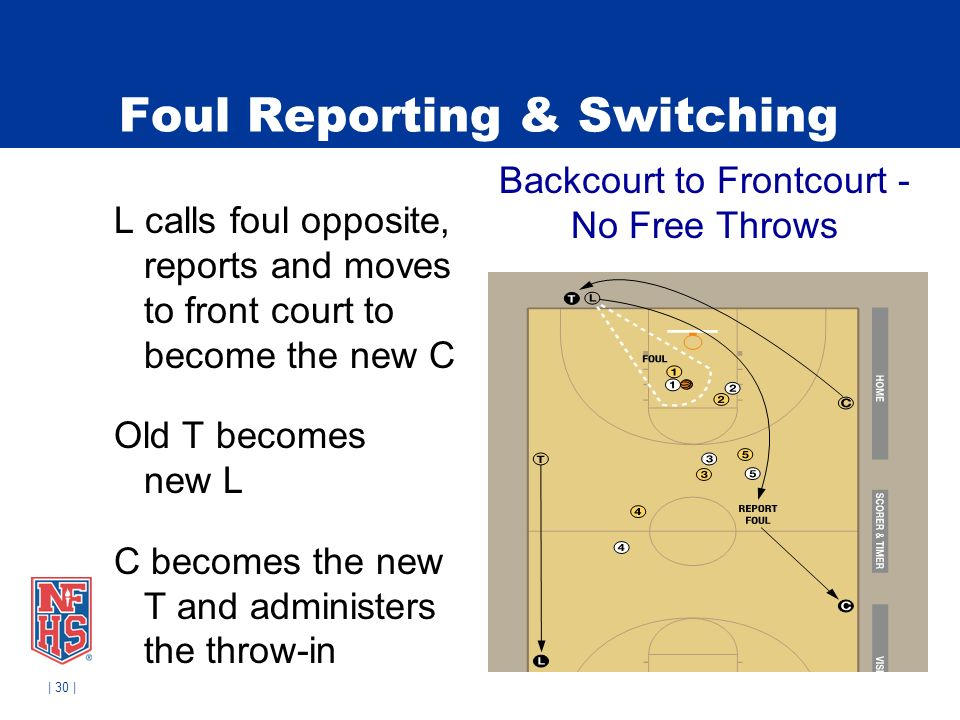 | 30 | Foul Reporting & Switching L calls foul opposite, reports and moves to front court to become the new C Old T becomes new L C becomes the new T and administers the throw-in Backcourt to Frontcourt - No Free Throws