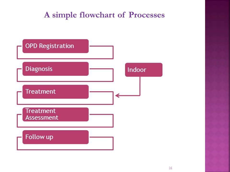 16 A simple flowchart of Processes OPD RegistrationDiagnosisTreatment Treatment Assessment Follow up Indoor