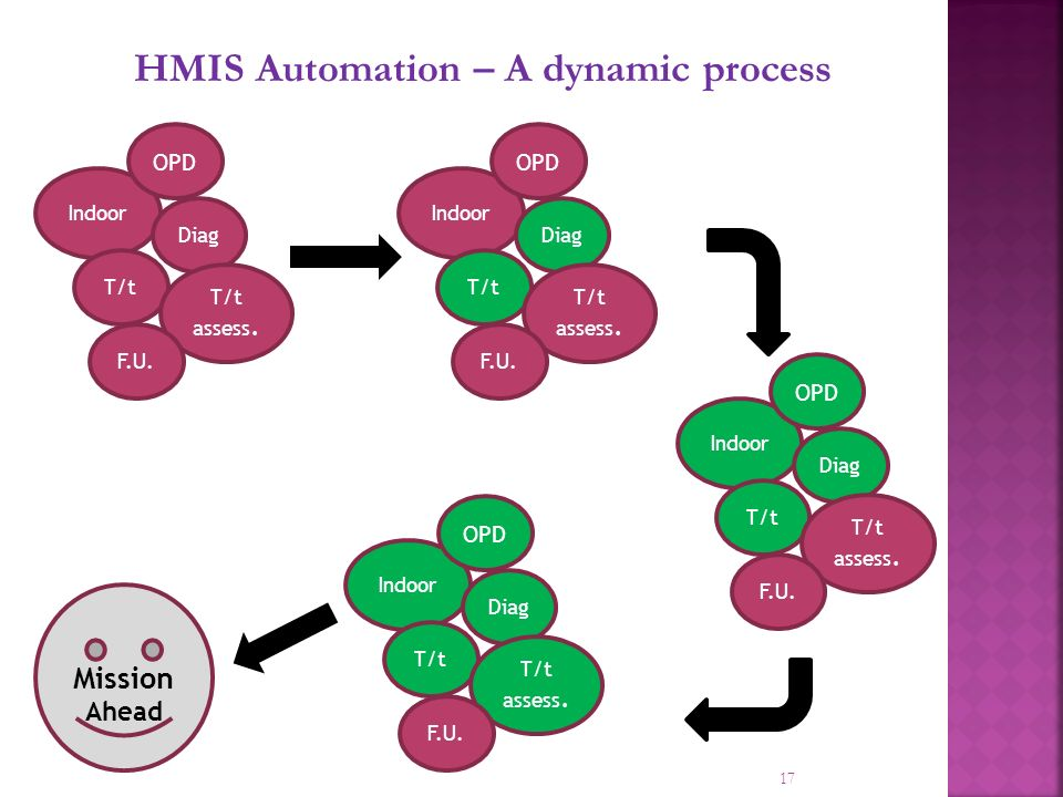17 HMIS Automation – A dynamic process Indoor OPD Diag T/t T/t assess.