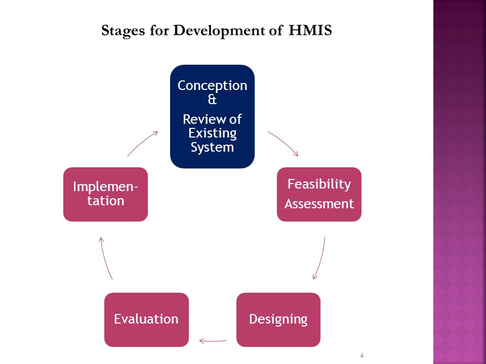 4 Stages for Development of HMIS Conception & Review of Existing System Feasibility Assessment DesigningEvaluation Implemen- tation