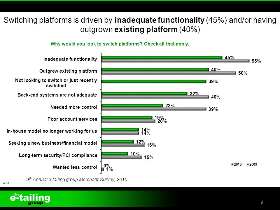 Switching platforms is driven by inadequate functionality (45%) and/or having outgrown existing platform (40%) Q33 9 th Annual e-tailing group Merchant Survey,