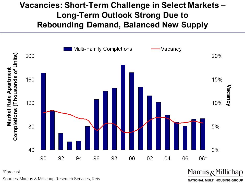 Vacancies: Short-Term Challenge in Select Markets – Long-Term Outlook Strong Due to Rebounding Demand, Balanced New Supply *Forecast Sources: Marcus & Millichap Research Services, Reis Market Rate Apartment Completions (Thousands of Units) Vacancy