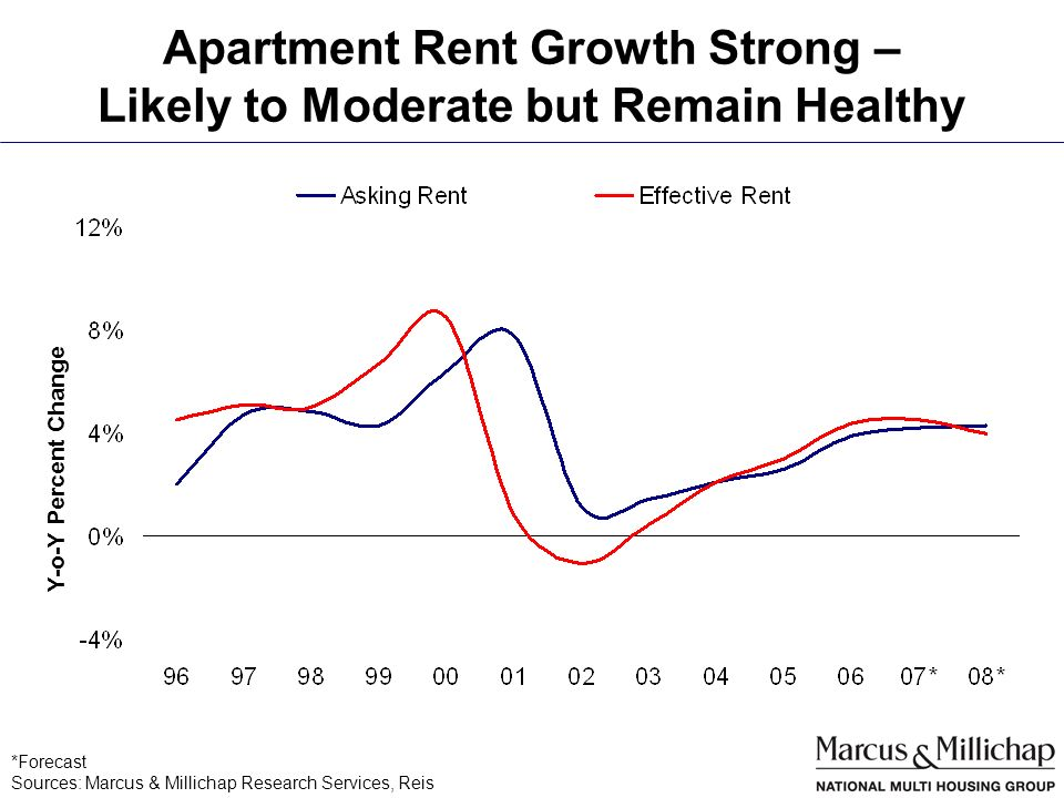 Apartment Rent Growth Strong – Likely to Moderate but Remain Healthy Sources: Marcus & Millichap Research Services, Reis *Forecast Y-o-Y Percent Change