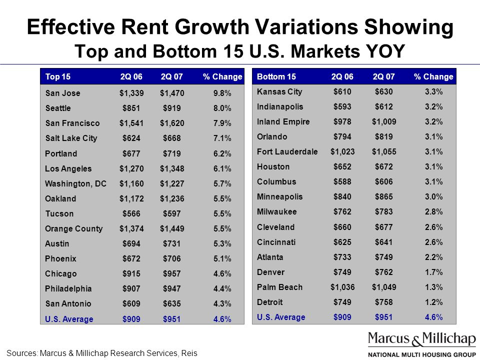 Effective Rent Growth Variations Showing Top and Bottom 15 U.S.
