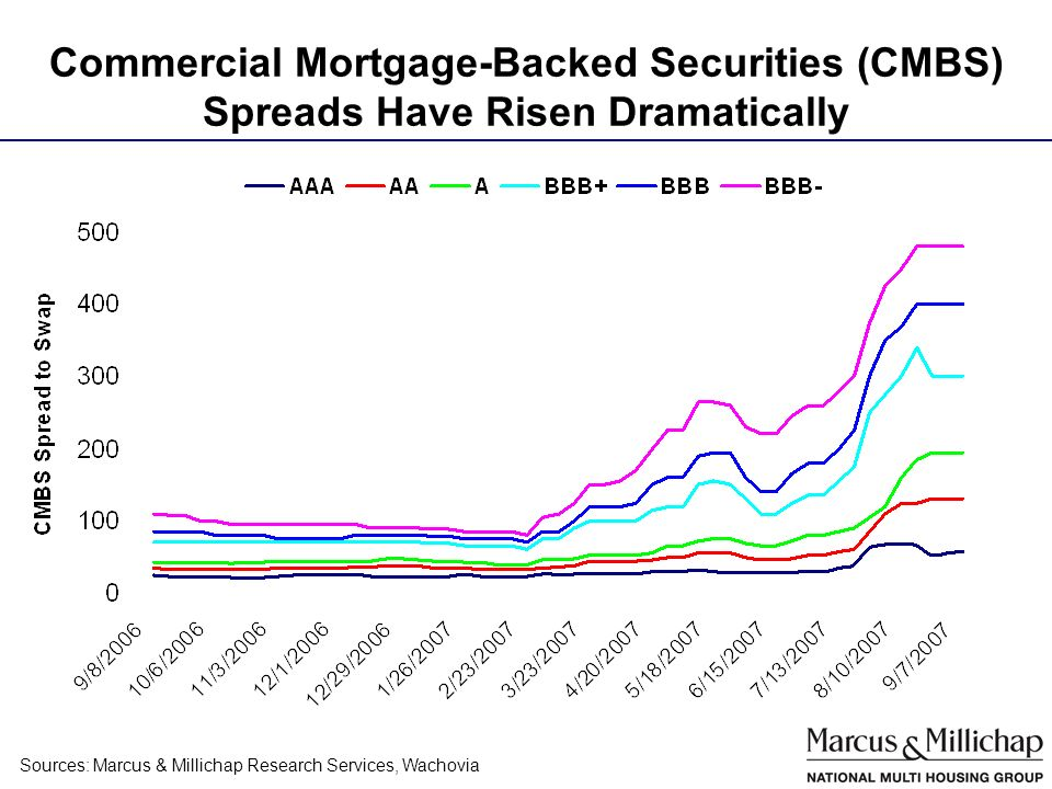 Commercial Mortgage-Backed Securities (CMBS) Spreads Have Risen Dramatically Sources: Marcus & Millichap Research Services, Wachovia
