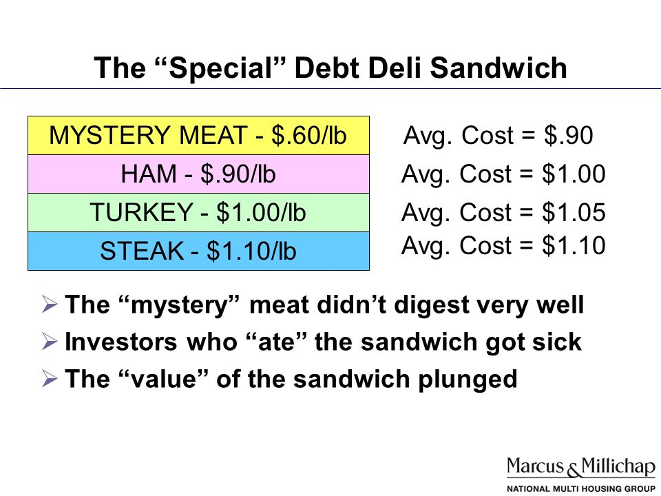 The Special Debt Deli Sandwich The mystery meat didnt digest very well Investors who ate the sandwich got sick The value of the sandwich plunged HAM - $.90/lb STEAK - $1.10/lb TURKEY - $1.00/lb Avg.